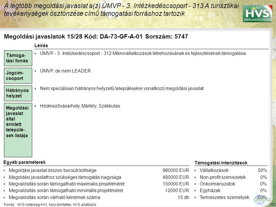 102 Forrás:HVS kistérségi HVI, helyi érintettek, HVS adatbázis A legtöbb megoldási javaslat a(z) ÚMVP - 3. Intézkedéscsoport - 313 A turisztikai tevék