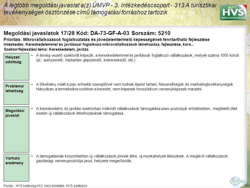 105 Forrás:HVS kistérségi HVI, helyi érintettek, HVS adatbázis Megoldási javaslatok 17/28 Kód: DA-73-GF-A-03 Sorszám: 5210 A legtöbb megoldási javaslat a(z) ÚMVP - 3.