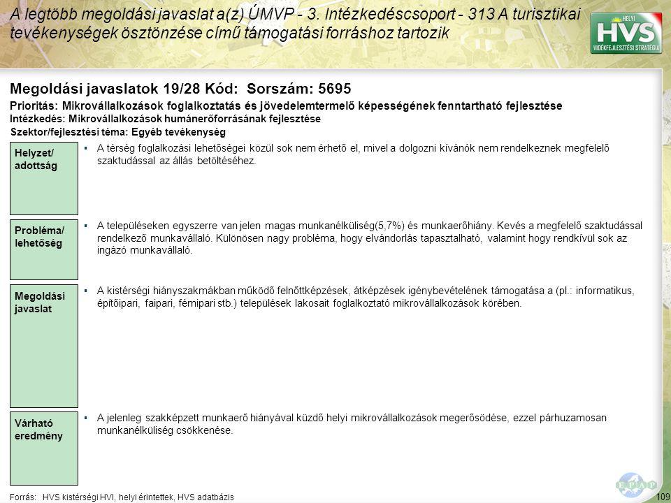109 Forrás:HVS kistérségi HVI, helyi érintettek, HVS adatbázis Megoldási javaslatok 19/28 Kód: Sorszám: 5695 A legtöbb megoldási javaslat a(z) ÚMVP -