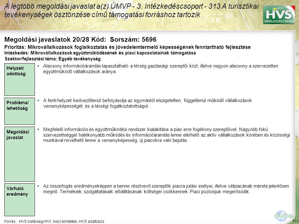 111 Forrás:HVS kistérségi HVI, helyi érintettek, HVS adatbázis Megoldási javaslatok 20/28 Kód: Sorszám: 5696 A legtöbb megoldási javaslat a(z) ÚMVP -