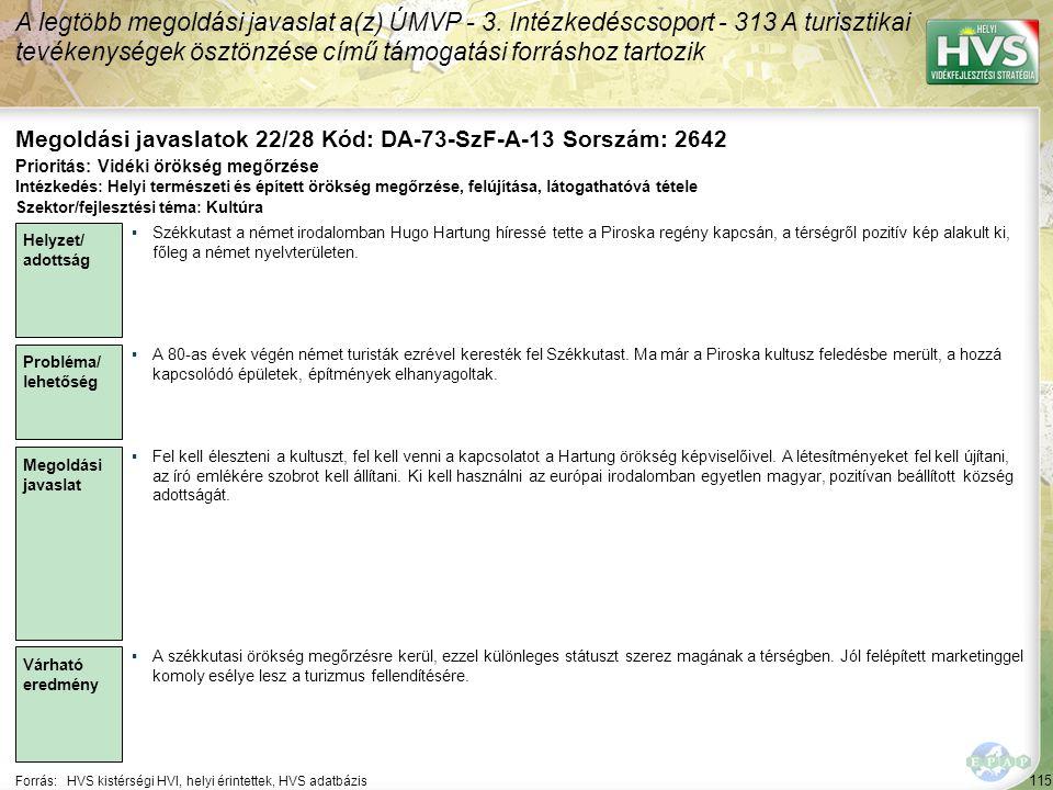 115 Forrás:HVS kistérségi HVI, helyi érintettek, HVS adatbázis Megoldási javaslatok 22/28 Kód: DA-73-SzF-A-13 Sorszám: 2642 A legtöbb megoldási javaslat a(z) ÚMVP - 3.