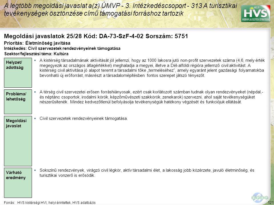 121 Forrás:HVS kistérségi HVI, helyi érintettek, HVS adatbázis Megoldási javaslatok 25/28 Kód: DA-73-SzF-4-02 Sorszám: 5751 A legtöbb megoldási javaslat a(z) ÚMVP - 3.