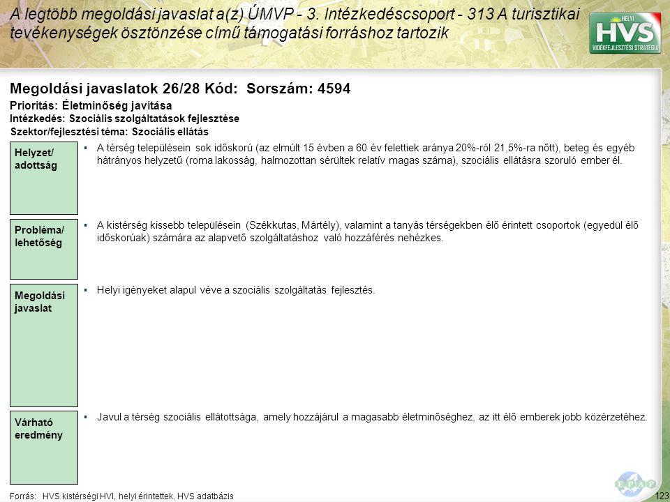123 Forrás:HVS kistérségi HVI, helyi érintettek, HVS adatbázis Megoldási javaslatok 26/28 Kód: Sorszám: 4594 A legtöbb megoldási javaslat a(z) ÚMVP - 3.