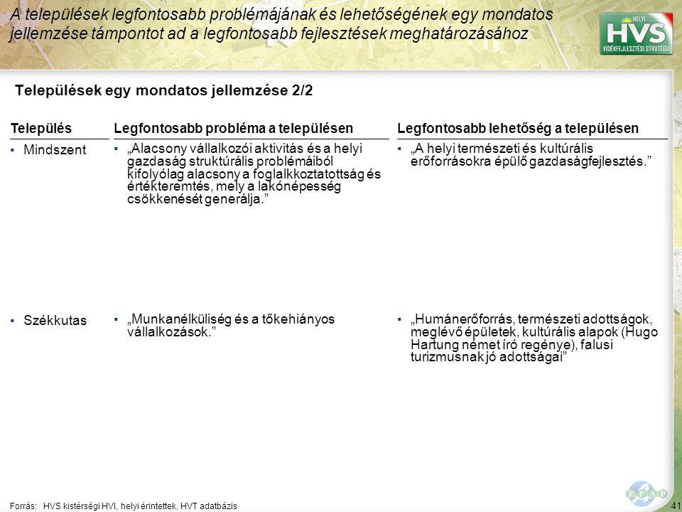 """41 Települések egy mondatos jellemzése 2/2 A települések legfontosabb problémájának és lehetőségének egy mondatos jellemzése támpontot ad a legfontosabb fejlesztések meghatározásához Forrás:HVS kistérségi HVI, helyi érintettek, HVT adatbázis TelepülésLegfontosabb probléma a településen ▪Mindszent ▪""""Alacsony vállalkozói aktivitás és a helyi gazdaság struktúrális problémáiból kifolyólag alacsony a foglalkkoztatottság és értékteremtés, mely a lakónépesség csökkenését generálja. ▪Székkutas ▪""""Munkanélküliség és a tőkehiányos vállalkozások. Legfontosabb lehetőség a településen ▪""""A helyi természeti és kultúrális erőforrásokra épülő gazdaságfejlesztés. ▪""""Humánerőforrás, természeti adottságok, meglévő épületek, kultúrális alapok (Hugo Hartung német író regénye), falusi turizmusnak jó adottságai"""