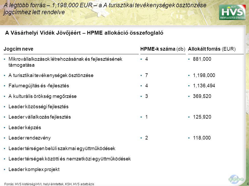 4 Forrás: HVS kistérségi HVI, helyi érintettek, KSH, HVS adatbázis A legtöbb forrás – 1,198,000 EUR – a A turisztikai tevékenységek ösztönzése jogcímh