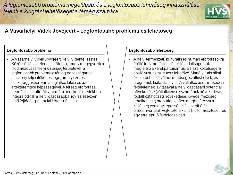 5 A Vásárhelyi Vidék Jövőjéért - Legfontosabb probléma és lehetőség A legfontosabb probléma megoldása, és a legfontosabb lehetőség kihasználása jelenti a kiugrási lehetőséget a térség számára Forrás:HVS kistérségi HVI, helyi érintettek, HVT adatbázis Legfontosabb problémaLegfontosabb lehetőség ▪A Vásárhelyi Vidék Jövőjéért Helyi Vidékfejlesztési Közösség által lefedett területen, amely megegyezik a Hódmezővásárhelyi kistérség területével, a legfontosabb probléma a térség gazdaságának alacsony teljesítőképessége, amely szoros összefüggésben van a foglalkoztatási és az értékteremtési képességével.