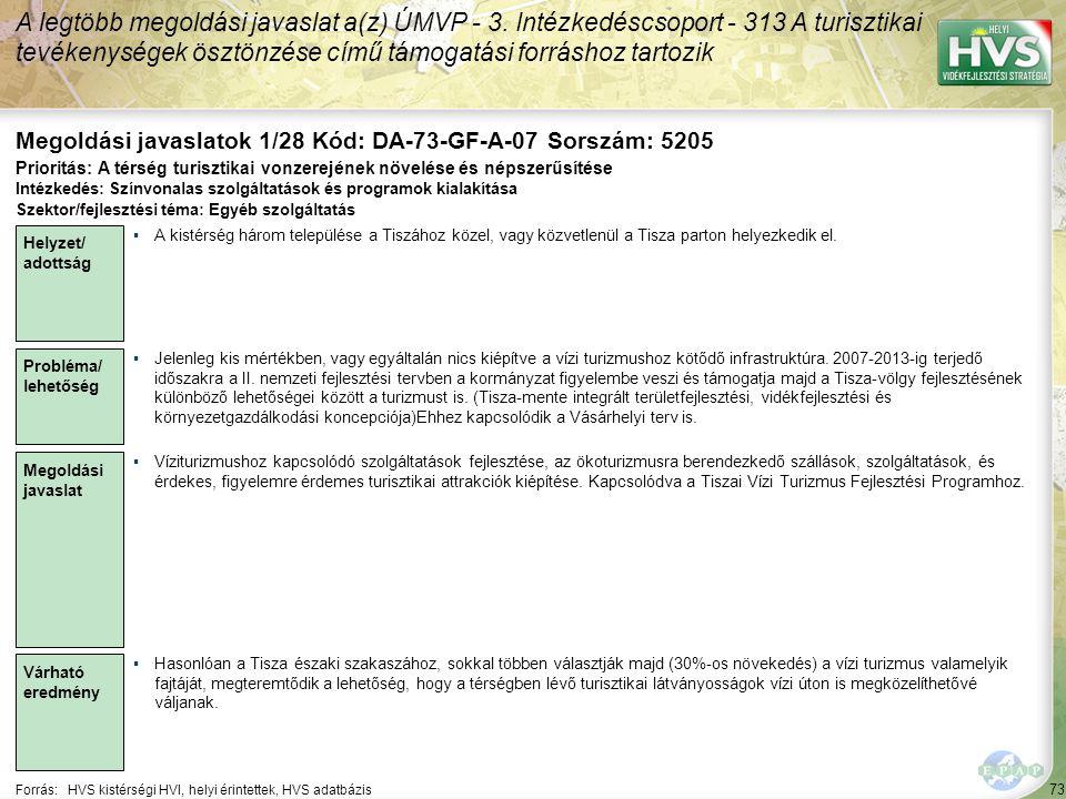73 Forrás:HVS kistérségi HVI, helyi érintettek, HVS adatbázis Megoldási javaslatok 1/28 Kód: DA-73-GF-A-07 Sorszám: 5205 A legtöbb megoldási javaslat a(z) ÚMVP - 3.