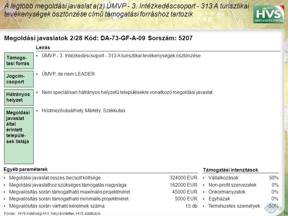 76 Forrás:HVS kistérségi HVI, helyi érintettek, HVS adatbázis A legtöbb megoldási javaslat a(z) ÚMVP - 3. Intézkedéscsoport - 313 A turisztikai tevéke