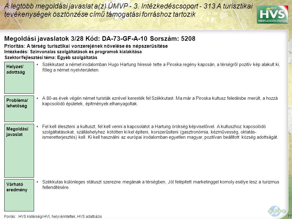 77 Forrás:HVS kistérségi HVI, helyi érintettek, HVS adatbázis Megoldási javaslatok 3/28 Kód: DA-73-GF-A-10 Sorszám: 5208 A legtöbb megoldási javaslat a(z) ÚMVP - 3.