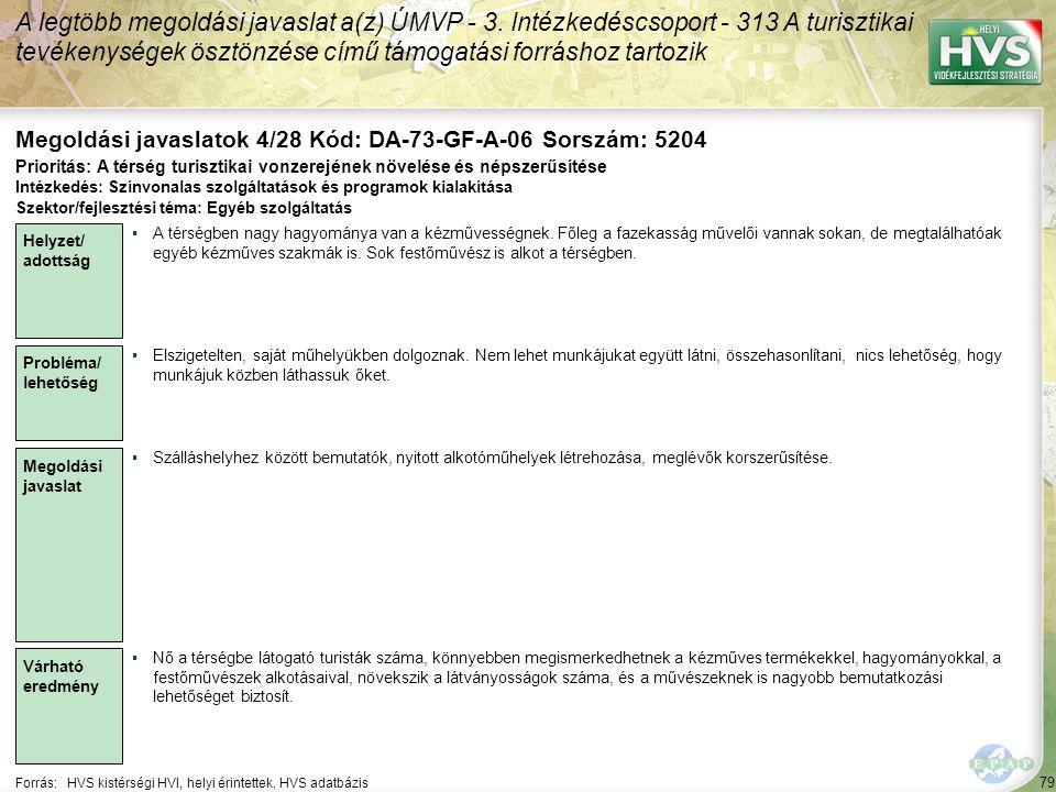 79 Forrás:HVS kistérségi HVI, helyi érintettek, HVS adatbázis Megoldási javaslatok 4/28 Kód: DA-73-GF-A-06 Sorszám: 5204 A legtöbb megoldási javaslat