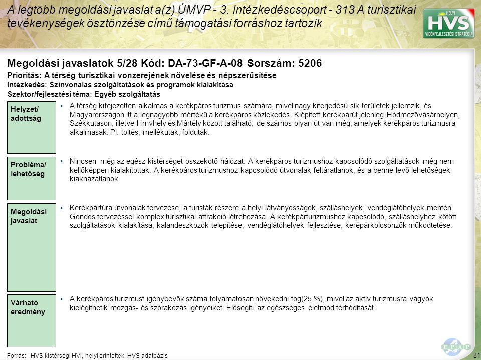 81 Forrás:HVS kistérségi HVI, helyi érintettek, HVS adatbázis Megoldási javaslatok 5/28 Kód: DA-73-GF-A-08 Sorszám: 5206 A legtöbb megoldási javaslat
