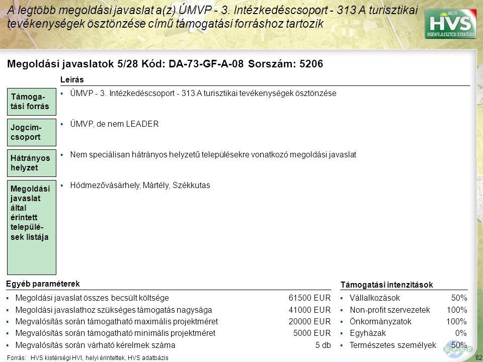 82 Forrás:HVS kistérségi HVI, helyi érintettek, HVS adatbázis A legtöbb megoldási javaslat a(z) ÚMVP - 3.