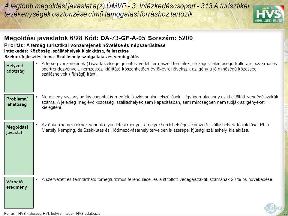 83 Forrás:HVS kistérségi HVI, helyi érintettek, HVS adatbázis Megoldási javaslatok 6/28 Kód: DA-73-GF-A-05 Sorszám: 5200 A legtöbb megoldási javaslat