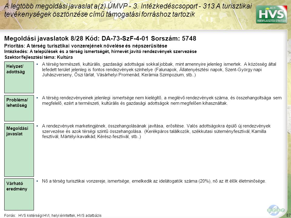 87 Forrás:HVS kistérségi HVI, helyi érintettek, HVS adatbázis Megoldási javaslatok 8/28 Kód: DA-73-SzF-4-01 Sorszám: 5748 A legtöbb megoldási javaslat a(z) ÚMVP - 3.
