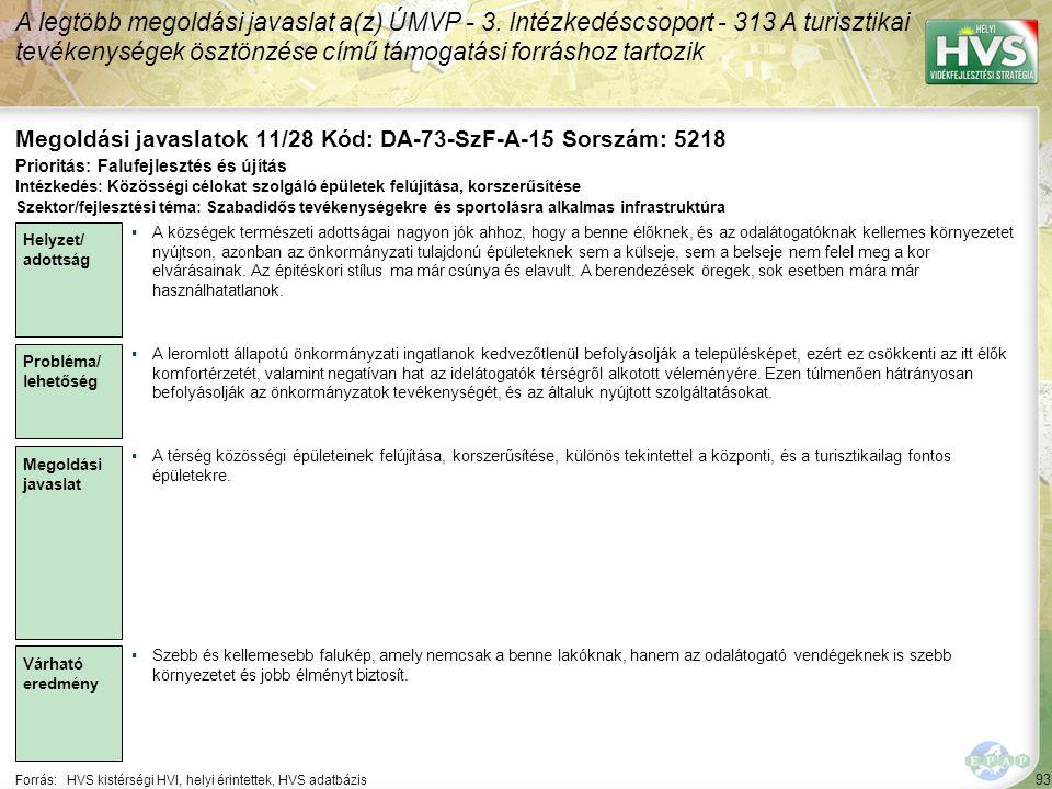 93 Forrás:HVS kistérségi HVI, helyi érintettek, HVS adatbázis Megoldási javaslatok 11/28 Kód: DA-73-SzF-A-15 Sorszám: 5218 A legtöbb megoldási javaslat a(z) ÚMVP - 3.