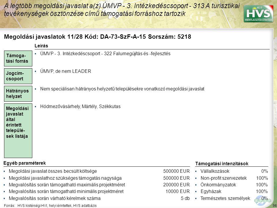 94 Forrás:HVS kistérségi HVI, helyi érintettek, HVS adatbázis A legtöbb megoldási javaslat a(z) ÚMVP - 3. Intézkedéscsoport - 313 A turisztikai tevéke