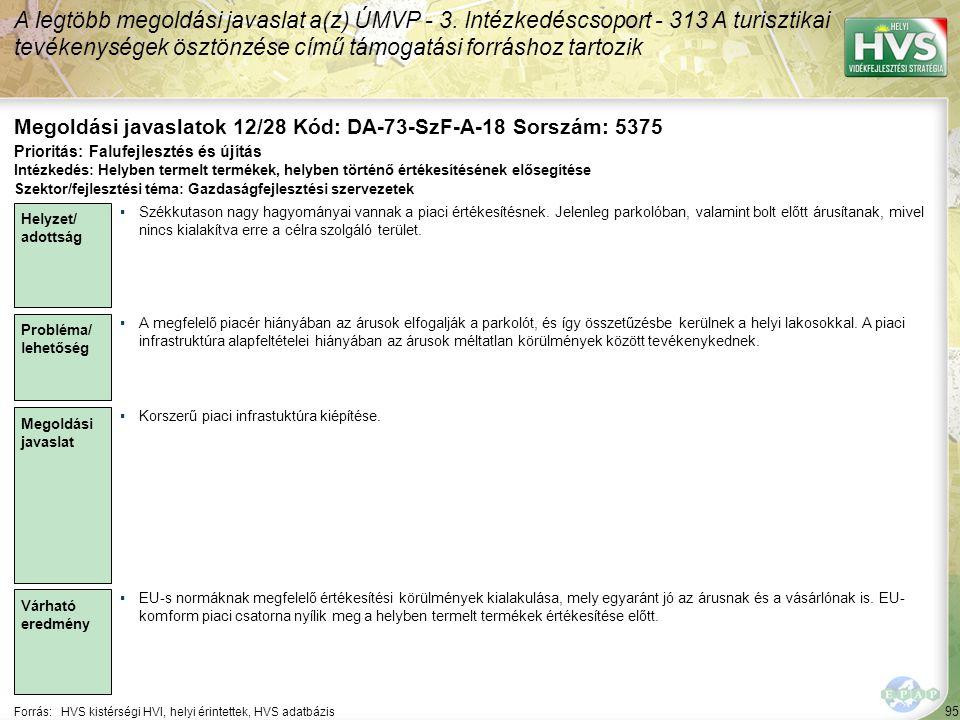 95 Forrás:HVS kistérségi HVI, helyi érintettek, HVS adatbázis Megoldási javaslatok 12/28 Kód: DA-73-SzF-A-18 Sorszám: 5375 A legtöbb megoldási javaslat a(z) ÚMVP - 3.