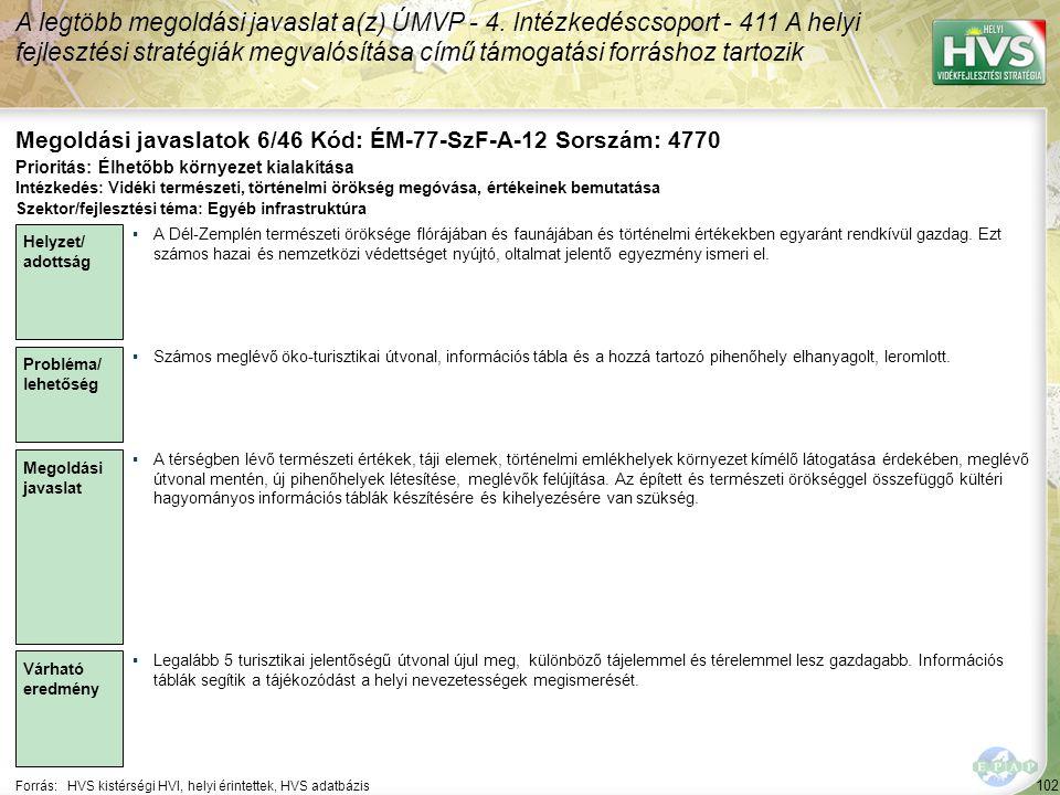 102 Forrás:HVS kistérségi HVI, helyi érintettek, HVS adatbázis Megoldási javaslatok 6/46 Kód: ÉM-77-SzF-A-12 Sorszám: 4770 A legtöbb megoldási javaslat a(z) ÚMVP - 4.