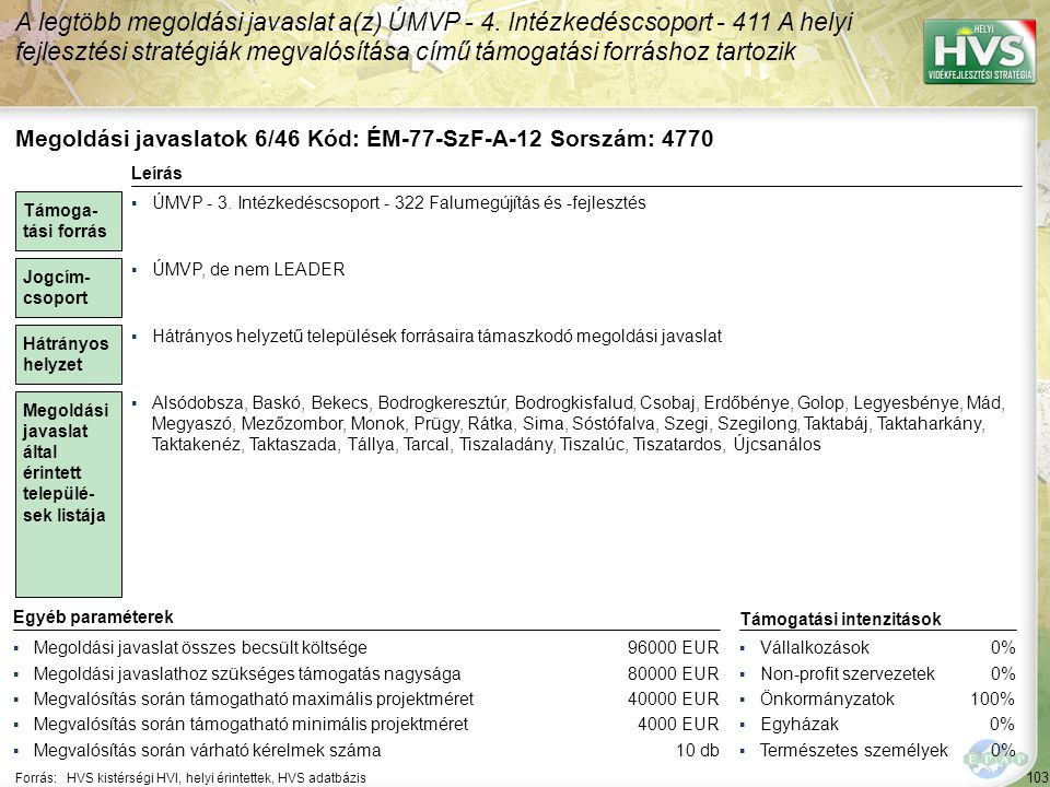 103 Forrás:HVS kistérségi HVI, helyi érintettek, HVS adatbázis A legtöbb megoldási javaslat a(z) ÚMVP - 4. Intézkedéscsoport - 411 A helyi fejlesztési