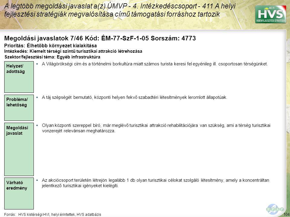 104 Forrás:HVS kistérségi HVI, helyi érintettek, HVS adatbázis Megoldási javaslatok 7/46 Kód: ÉM-77-SzF-1-05 Sorszám: 4773 A legtöbb megoldási javaslat a(z) ÚMVP - 4.