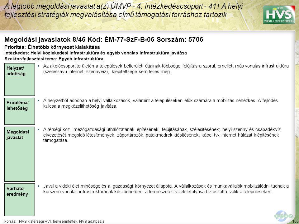 106 Forrás:HVS kistérségi HVI, helyi érintettek, HVS adatbázis Megoldási javaslatok 8/46 Kód: ÉM-77-SzF-B-06 Sorszám: 5706 A legtöbb megoldási javaslat a(z) ÚMVP - 4.