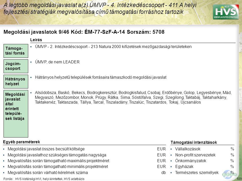 109 Forrás:HVS kistérségi HVI, helyi érintettek, HVS adatbázis A legtöbb megoldási javaslat a(z) ÚMVP - 4. Intézkedéscsoport - 411 A helyi fejlesztési
