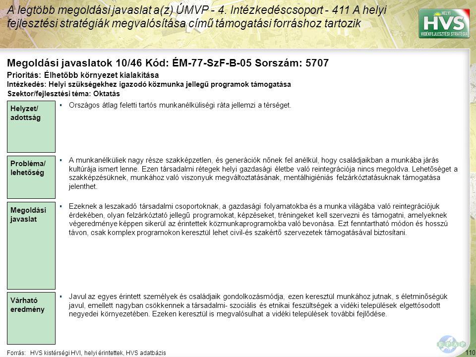 110 Forrás:HVS kistérségi HVI, helyi érintettek, HVS adatbázis Megoldási javaslatok 10/46 Kód: ÉM-77-SzF-B-05 Sorszám: 5707 A legtöbb megoldási javaslat a(z) ÚMVP - 4.