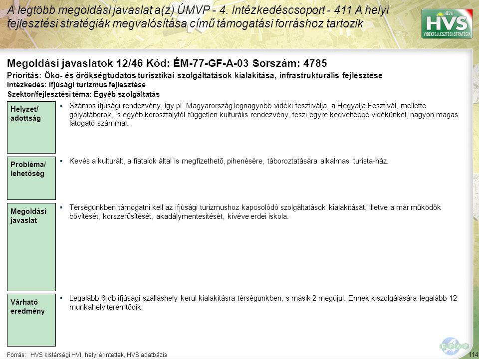114 Forrás:HVS kistérségi HVI, helyi érintettek, HVS adatbázis Megoldási javaslatok 12/46 Kód: ÉM-77-GF-A-03 Sorszám: 4785 A legtöbb megoldási javaslat a(z) ÚMVP - 4.