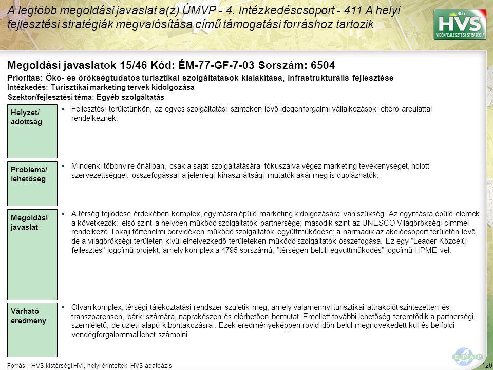 120 Forrás:HVS kistérségi HVI, helyi érintettek, HVS adatbázis Megoldási javaslatok 15/46 Kód: ÉM-77-GF-7-03 Sorszám: 6504 A legtöbb megoldási javaslat a(z) ÚMVP - 4.
