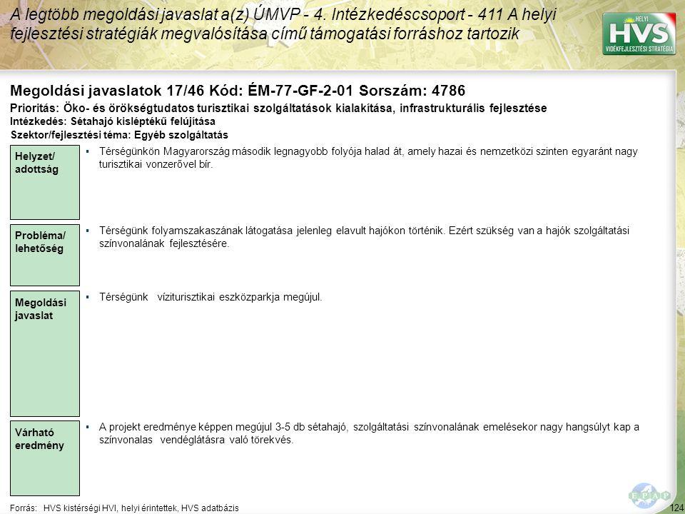 124 Forrás:HVS kistérségi HVI, helyi érintettek, HVS adatbázis Megoldási javaslatok 17/46 Kód: ÉM-77-GF-2-01 Sorszám: 4786 A legtöbb megoldási javaslat a(z) ÚMVP - 4.