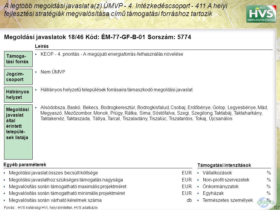 127 Forrás:HVS kistérségi HVI, helyi érintettek, HVS adatbázis A legtöbb megoldási javaslat a(z) ÚMVP - 4. Intézkedéscsoport - 411 A helyi fejlesztési