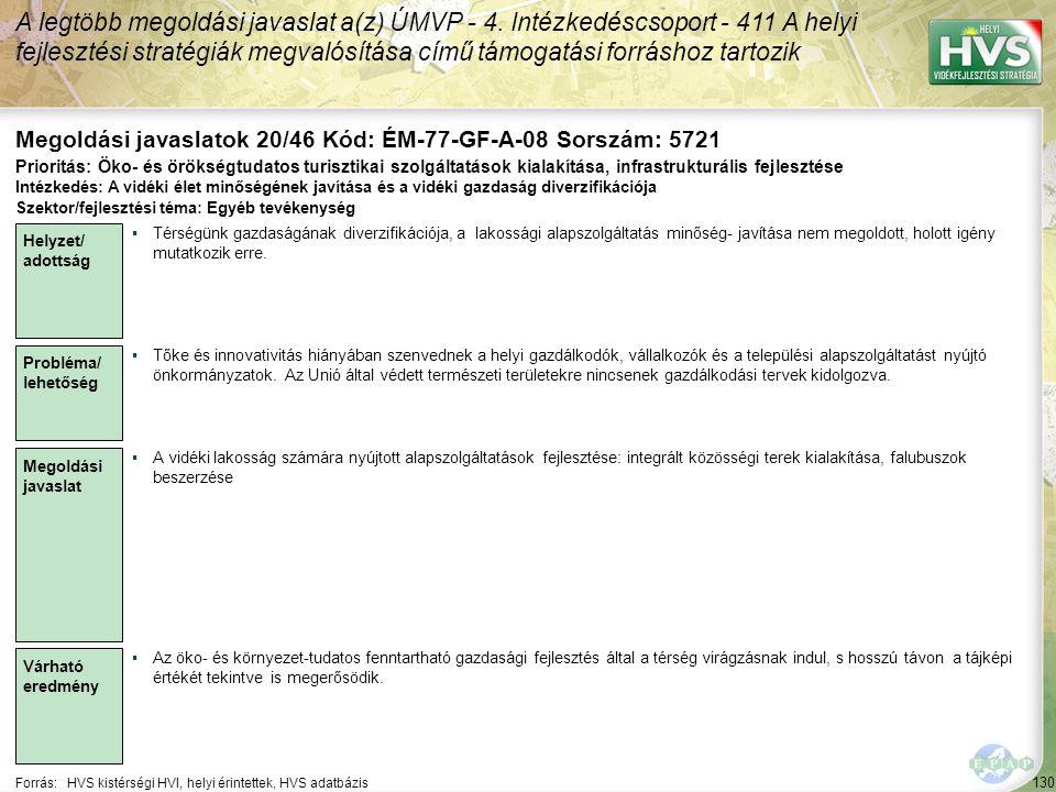 130 Forrás:HVS kistérségi HVI, helyi érintettek, HVS adatbázis Megoldási javaslatok 20/46 Kód: ÉM-77-GF-A-08 Sorszám: 5721 A legtöbb megoldási javaslat a(z) ÚMVP - 4.