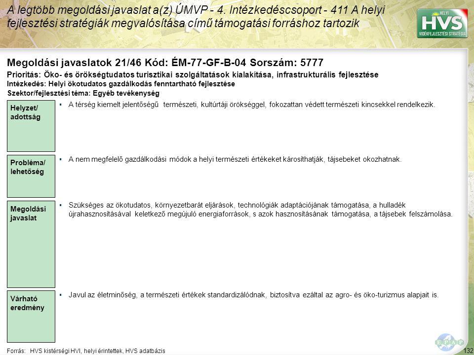 132 Forrás:HVS kistérségi HVI, helyi érintettek, HVS adatbázis Megoldási javaslatok 21/46 Kód: ÉM-77-GF-B-04 Sorszám: 5777 A legtöbb megoldási javaslat a(z) ÚMVP - 4.
