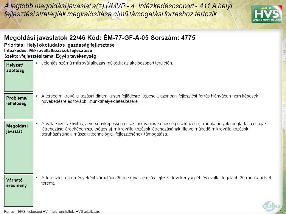 134 Forrás:HVS kistérségi HVI, helyi érintettek, HVS adatbázis Megoldási javaslatok 22/46 Kód: ÉM-77-GF-A-05 Sorszám: 4775 A legtöbb megoldási javaslat a(z) ÚMVP - 4.
