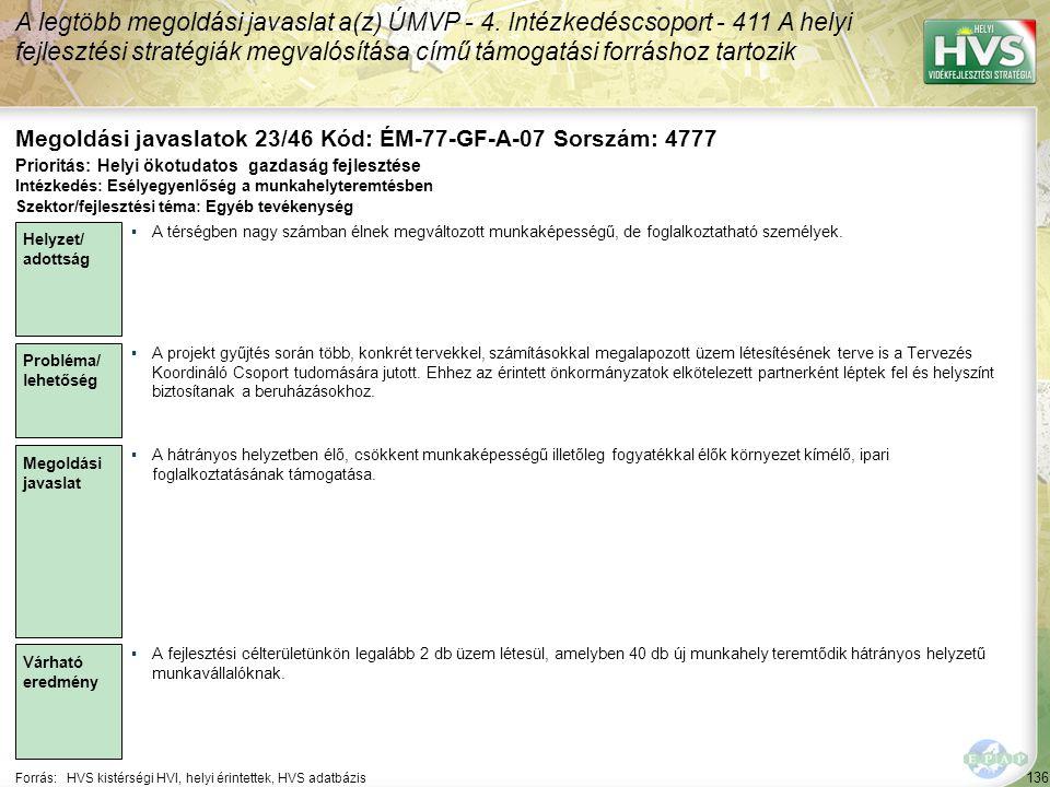136 Forrás:HVS kistérségi HVI, helyi érintettek, HVS adatbázis Megoldási javaslatok 23/46 Kód: ÉM-77-GF-A-07 Sorszám: 4777 A legtöbb megoldási javaslat a(z) ÚMVP - 4.