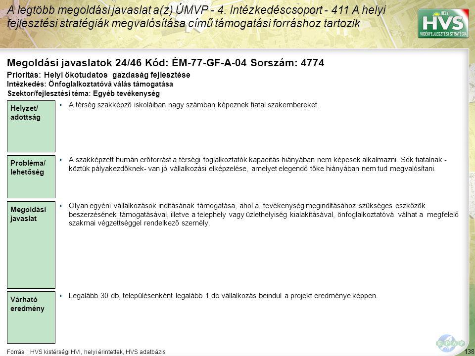 138 Forrás:HVS kistérségi HVI, helyi érintettek, HVS adatbázis Megoldási javaslatok 24/46 Kód: ÉM-77-GF-A-04 Sorszám: 4774 A legtöbb megoldási javaslat a(z) ÚMVP - 4.