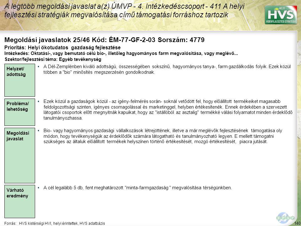 140 Forrás:HVS kistérségi HVI, helyi érintettek, HVS adatbázis Megoldási javaslatok 25/46 Kód: ÉM-77-GF-2-03 Sorszám: 4779 A legtöbb megoldási javaslat a(z) ÚMVP - 4.
