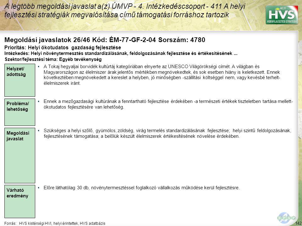 142 Forrás:HVS kistérségi HVI, helyi érintettek, HVS adatbázis Megoldási javaslatok 26/46 Kód: ÉM-77-GF-2-04 Sorszám: 4780 A legtöbb megoldási javaslat a(z) ÚMVP - 4.