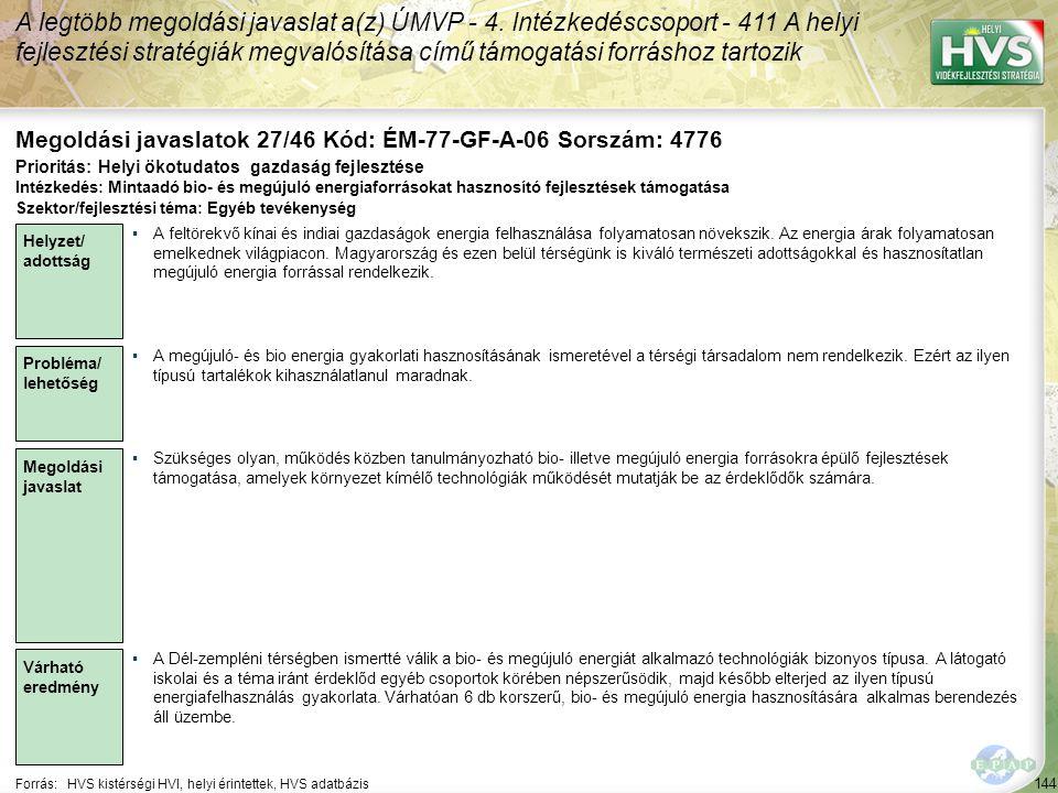 144 Forrás:HVS kistérségi HVI, helyi érintettek, HVS adatbázis Megoldási javaslatok 27/46 Kód: ÉM-77-GF-A-06 Sorszám: 4776 A legtöbb megoldási javaslat a(z) ÚMVP - 4.