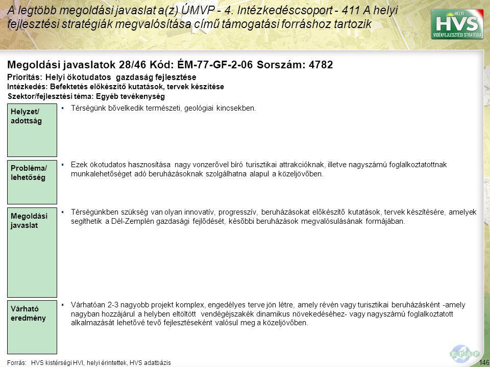 146 Forrás:HVS kistérségi HVI, helyi érintettek, HVS adatbázis Megoldási javaslatok 28/46 Kód: ÉM-77-GF-2-06 Sorszám: 4782 A legtöbb megoldási javaslat a(z) ÚMVP - 4.