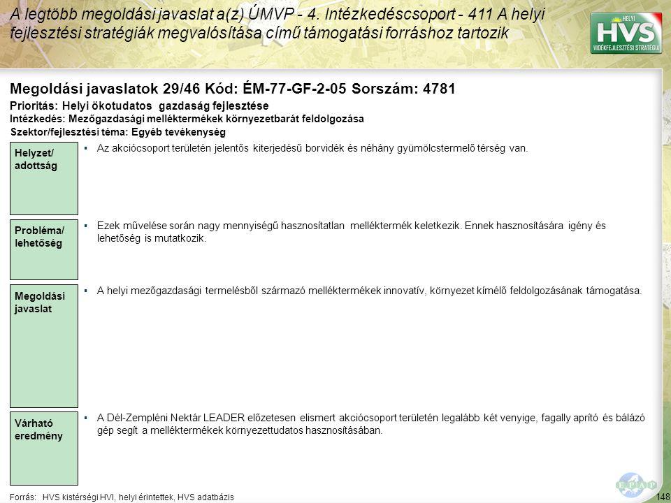 148 Forrás:HVS kistérségi HVI, helyi érintettek, HVS adatbázis Megoldási javaslatok 29/46 Kód: ÉM-77-GF-2-05 Sorszám: 4781 A legtöbb megoldási javaslat a(z) ÚMVP - 4.