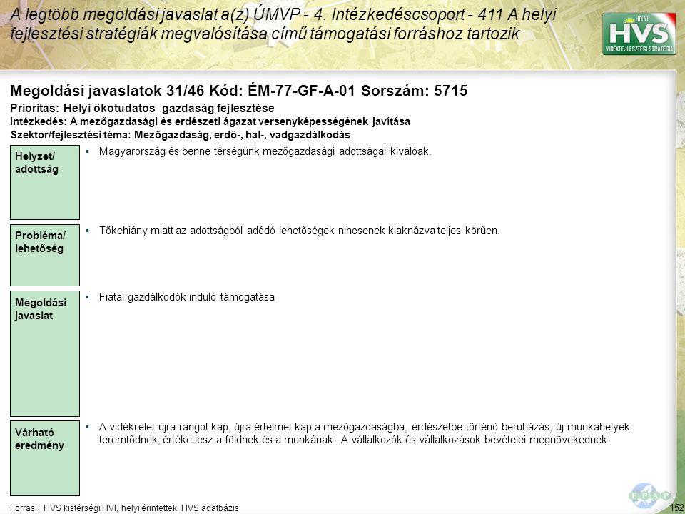 152 Forrás:HVS kistérségi HVI, helyi érintettek, HVS adatbázis Megoldási javaslatok 31/46 Kód: ÉM-77-GF-A-01 Sorszám: 5715 A legtöbb megoldási javaslat a(z) ÚMVP - 4.