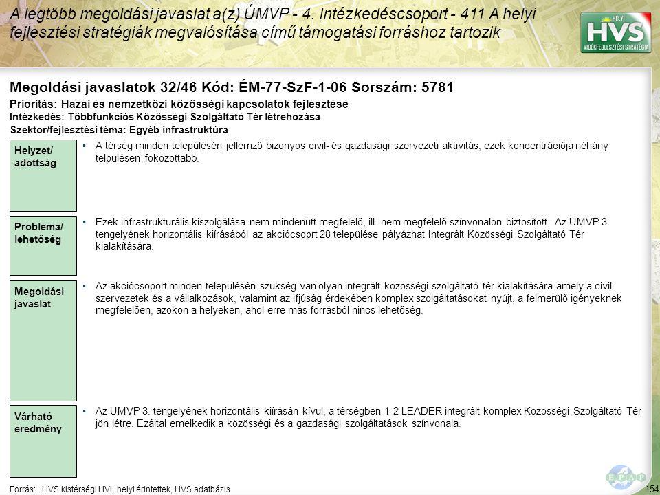 154 Forrás:HVS kistérségi HVI, helyi érintettek, HVS adatbázis Megoldási javaslatok 32/46 Kód: ÉM-77-SzF-1-06 Sorszám: 5781 A legtöbb megoldási javaslat a(z) ÚMVP - 4.