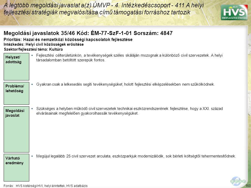 160 Forrás:HVS kistérségi HVI, helyi érintettek, HVS adatbázis Megoldási javaslatok 35/46 Kód: ÉM-77-SzF-1-01 Sorszám: 4847 A legtöbb megoldási javaslat a(z) ÚMVP - 4.