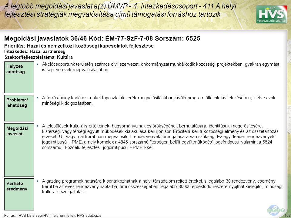 162 Forrás:HVS kistérségi HVI, helyi érintettek, HVS adatbázis Megoldási javaslatok 36/46 Kód: ÉM-77-SzF-7-08 Sorszám: 6525 A legtöbb megoldási javaslat a(z) ÚMVP - 4.
