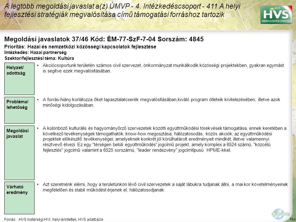 164 Forrás:HVS kistérségi HVI, helyi érintettek, HVS adatbázis Megoldási javaslatok 37/46 Kód: ÉM-77-SzF-7-04 Sorszám: 4845 A legtöbb megoldási javaslat a(z) ÚMVP - 4.