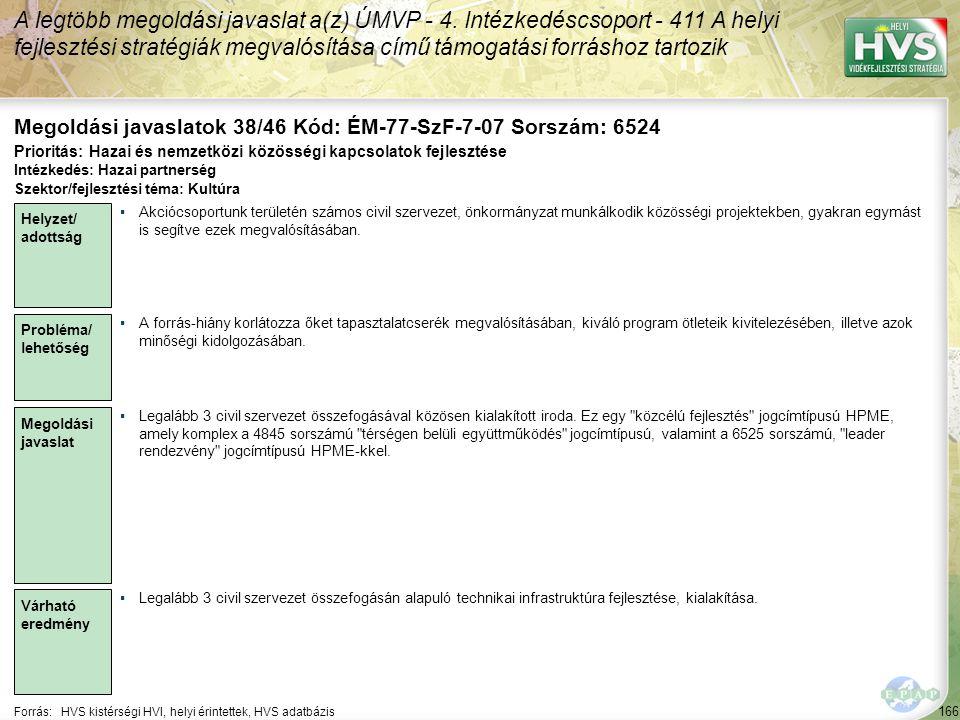 166 Forrás:HVS kistérségi HVI, helyi érintettek, HVS adatbázis Megoldási javaslatok 38/46 Kód: ÉM-77-SzF-7-07 Sorszám: 6524 A legtöbb megoldási javaslat a(z) ÚMVP - 4.
