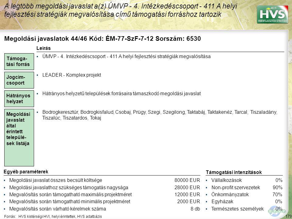 179 Forrás:HVS kistérségi HVI, helyi érintettek, HVS adatbázis A legtöbb megoldási javaslat a(z) ÚMVP - 4. Intézkedéscsoport - 411 A helyi fejlesztési