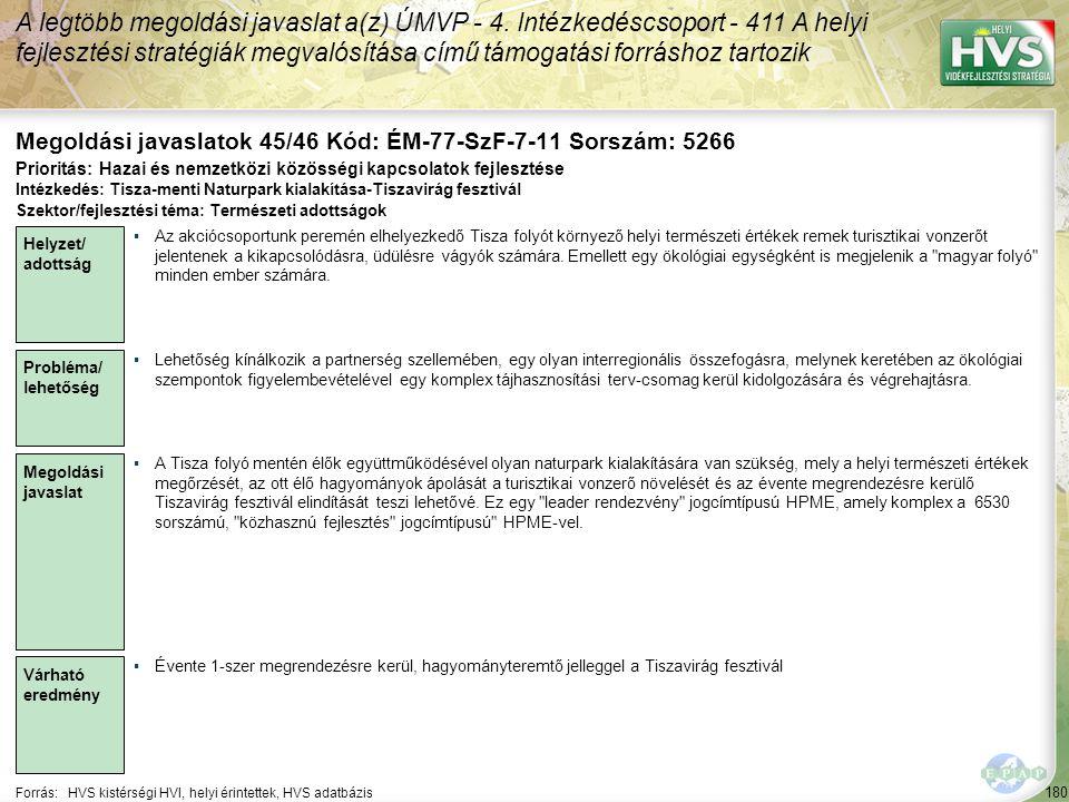 180 Forrás:HVS kistérségi HVI, helyi érintettek, HVS adatbázis Megoldási javaslatok 45/46 Kód: ÉM-77-SzF-7-11 Sorszám: 5266 A legtöbb megoldási javaslat a(z) ÚMVP - 4.