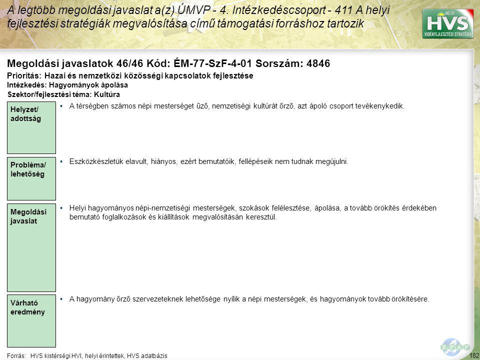 182 Forrás:HVS kistérségi HVI, helyi érintettek, HVS adatbázis Megoldási javaslatok 46/46 Kód: ÉM-77-SzF-4-01 Sorszám: 4846 A legtöbb megoldási javaslat a(z) ÚMVP - 4.
